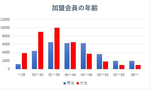 登録会員の年齢別グラフ