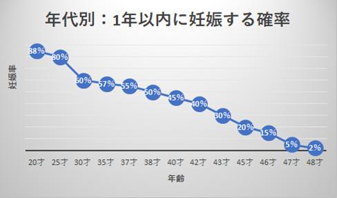 1年以内に妊娠する確率グラフ